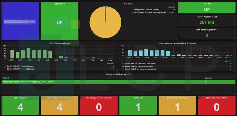 EASY - Dashboard IIS - Editado